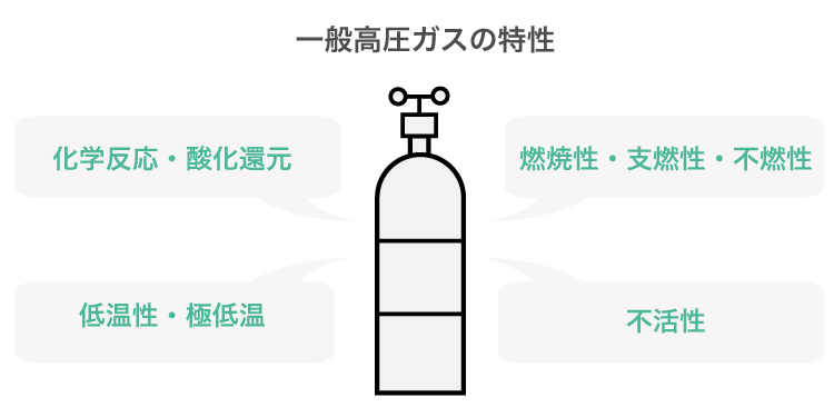 一般高圧ガスの特性