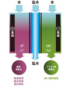 電解水イメージ